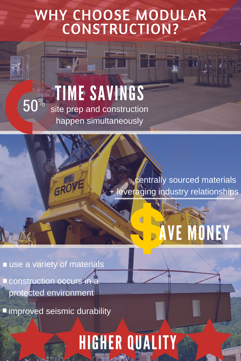 off-site construction inforgraphic